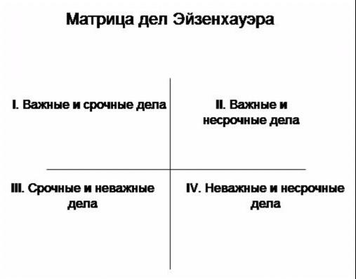 Матрица Эйзенхауэра